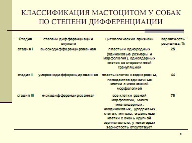 Классификация мастоцитом по степени дифференциации